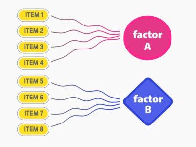 Factor analysis & PCA Expert